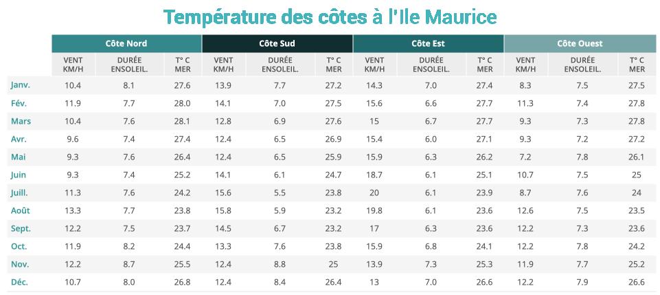 Temperature des cotes à Ile Maurice
